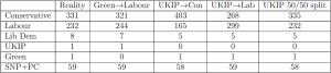 Effect of redistributing votes from Green and UKIP to Labour and Consevratives