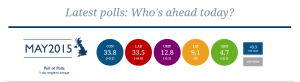 Poll of polls night before election