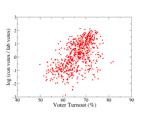Number of Con votes divided by number of Lab votes then logged vs. voter turnout