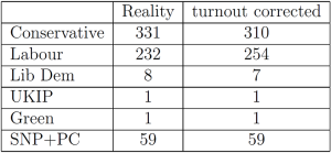 results corrected for poor Labour turnout