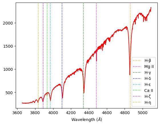 spectra sirius A